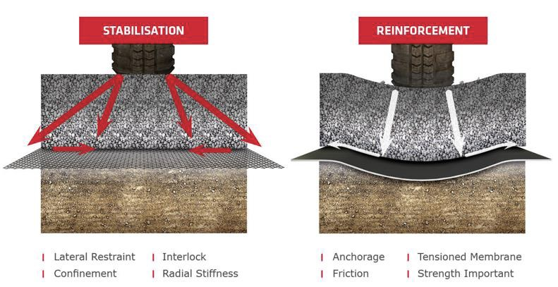 Stabilisation vs Reinforcement