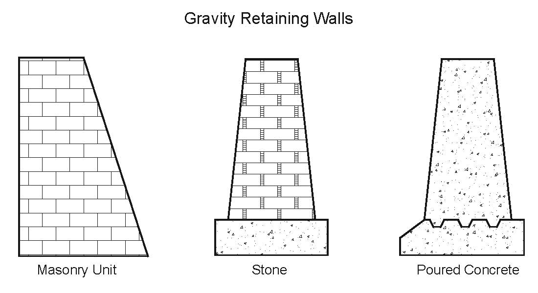 Gravity_Walls