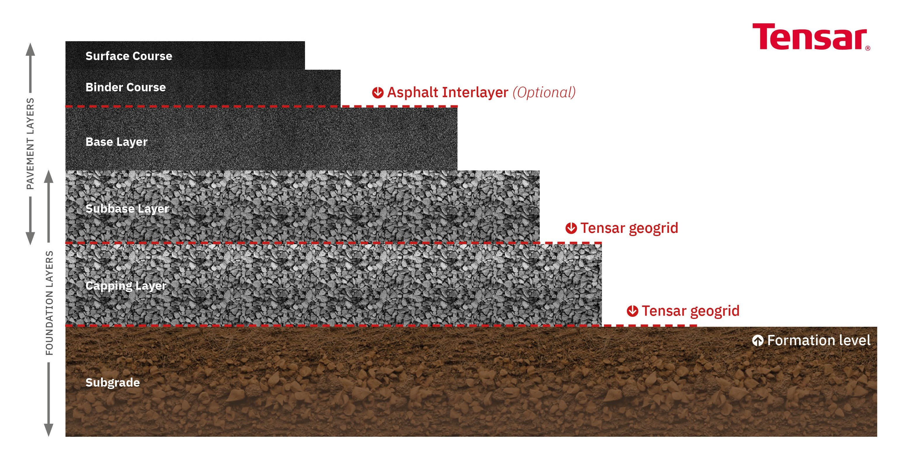What are the function of layers in a flexible pavement?