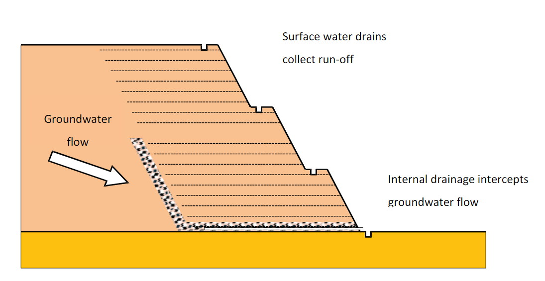 water flow in a reinforced slope